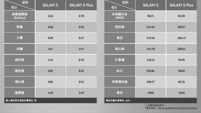 Samsung Galaxy S Plus i9001 手機介紹 - ePrice.HK 流動版