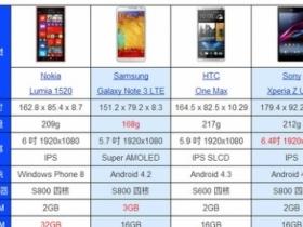 決戰六吋機王!Nokia Lumia 1520 勝算有多少?