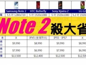 Note 2 加入中華大省:$7,990 買有筆旗艦